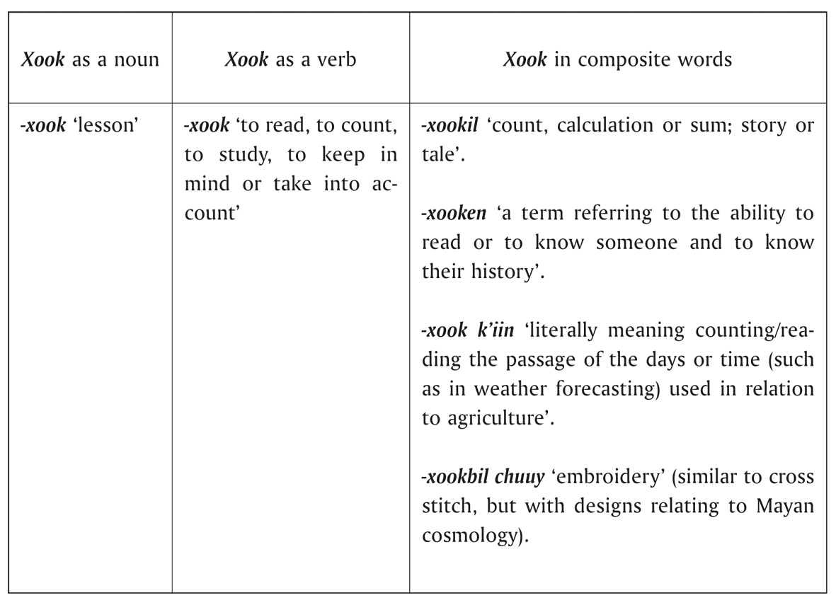 Language and symbolic representation in contemporary mayan poetry table 1 semantic analysis of the term xook adapted from ek naal personal communication gmez 2009 187 biocorpaavc Choice Image