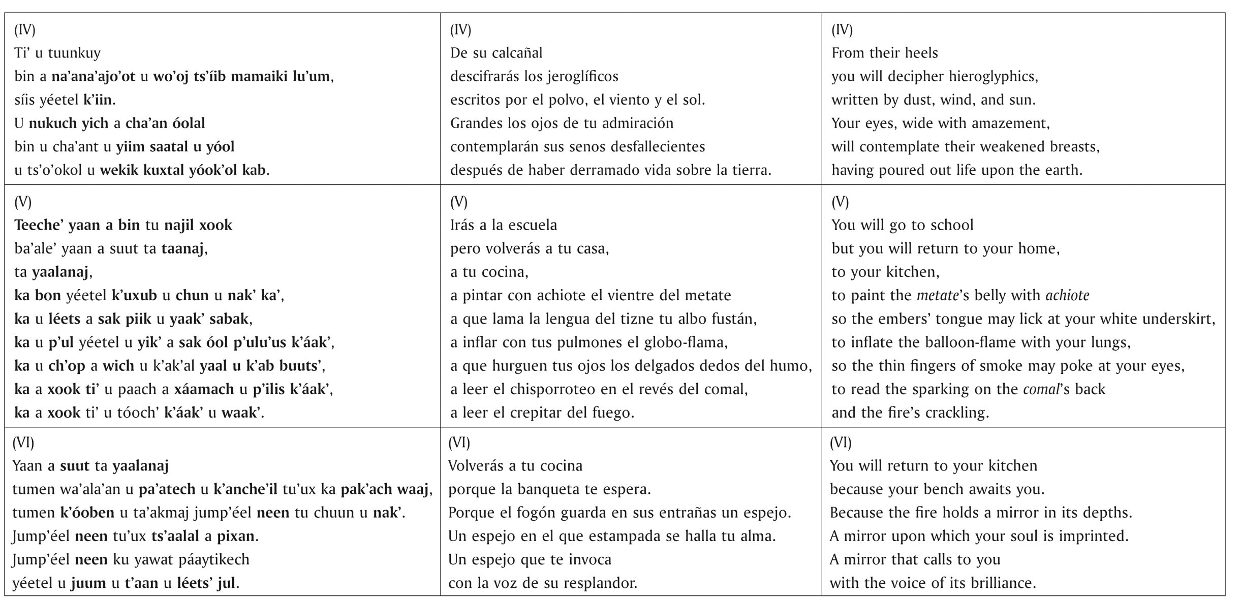 Language And Symbolic Representation In Contemporary Mayan Poetry A